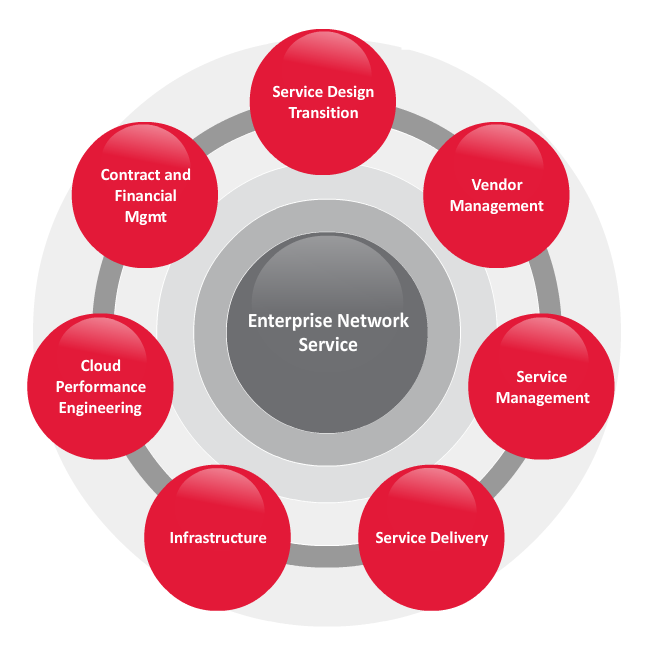 enterprise_network_services