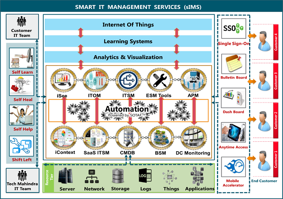 sIMS-Smart-IT-Management-Services