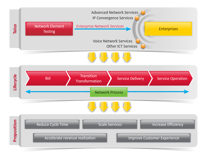 telco_lifecycle_proposition