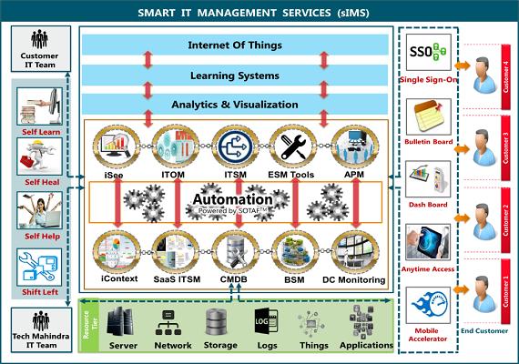 sIMS-Smart-IT-Management-Services